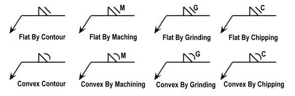 how to read welding symbols Welding Types Diagram