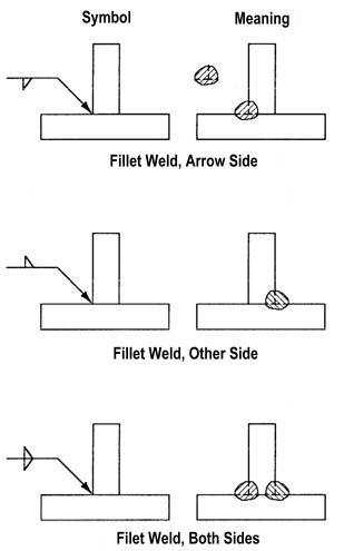 How to read welding symbols malvernweather Images