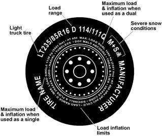 What Do The Numbers On Tires Mean >> Tire Load Ratings