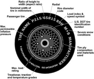 Tire Size Meaning >> Tire Load Ratings