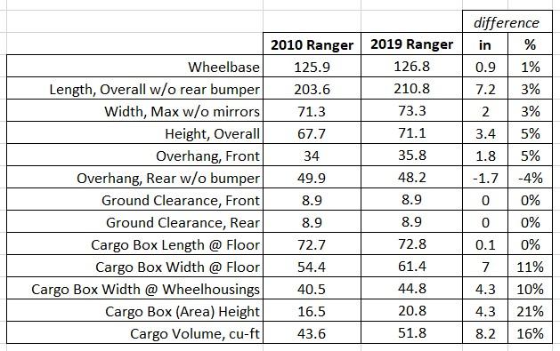 2010 vs 2019 Ranger.jpg