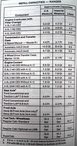 1994 ford ranger 4 0 manual transmission fluid