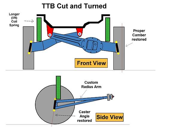Ford Ranger Dana 35 TTB Cut And Turn - Why & How