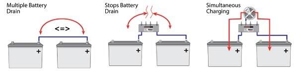 battery isolator wiring solidfonts on marine battery isolator wiring diagram