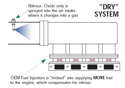 nitrous nitrous oxide & how it works on nitric oxide for cars diagram,  nitrous system diagrams nitrous system wiring