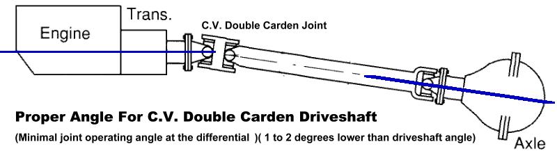 Pinion U Joint Angles