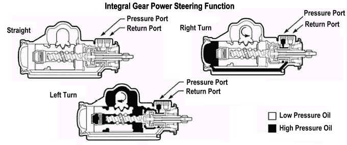 steering box adaptation for hydro assist steering