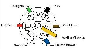 how to wire up the lights & brakes for your vehicle & trailer 2015 gmc 7 blade trailer wiring diagram rv 7 blade connector wiring diagram