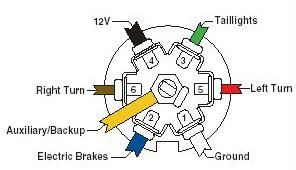7_way_vehicle_side Ranger Boat Trailer Wiring Diagram Pin on