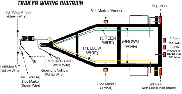 How to wire up the lights & kes for your vehicle & trailer  Way Trailer Electric Ke Controller Wiring Diagram For Lights on