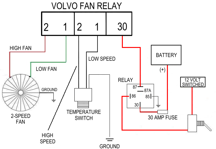 taurus fan wiring diagram volvo electric cooling fan in the diagram above the power for the fan relay was fed