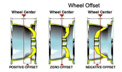 Jeep Wheel Offset Chart >> The Ranger Station Wheel Guide Everything You Need To Know