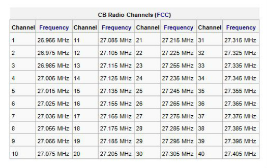 11 Meter Band Frequencies : Shtf survival radio communications the ranger station
