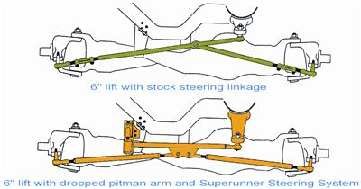Suspension Accessories        1983   2011    Ford    Ranger 4  4   The